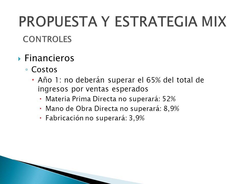 Financieros Costos Año 1: no deberán superar el 65% del total de ingresos por ventas esperados Materia Prima Directa no superará: 52% Mano de Obra Directa no superará: 8,9% Fabricación no superará: 3,9%