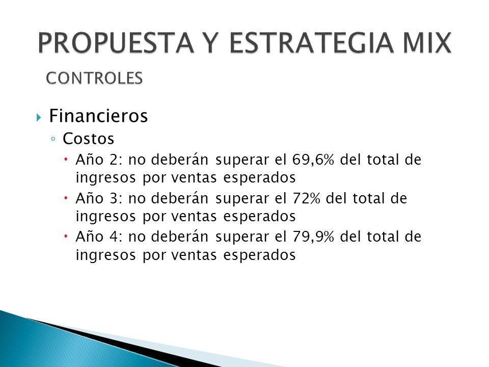 Financieros Costos Año 2: no deberán superar el 69,6% del total de ingresos por ventas esperados Año 3: no deberán superar el 72% del total de ingreso