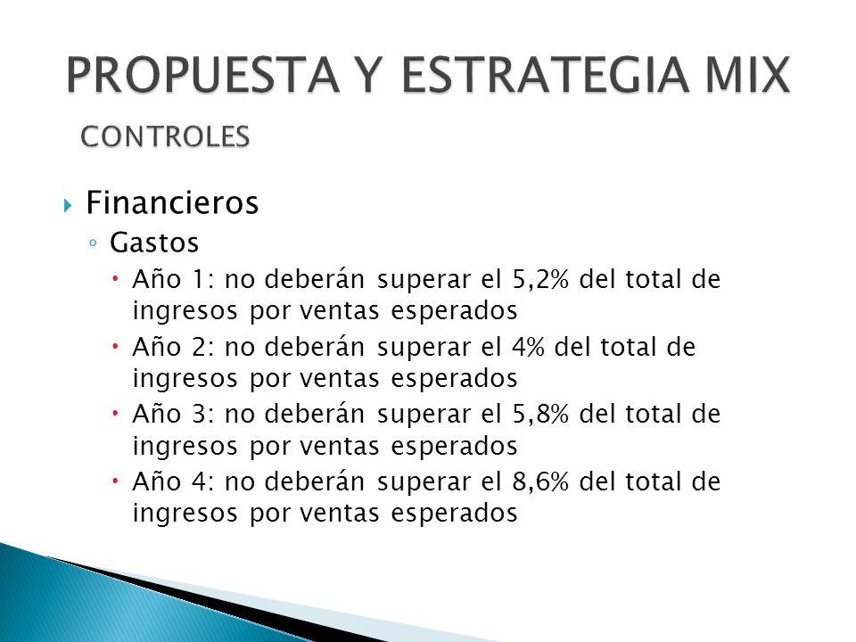 Financieros Gastos Año 1: no deberán superar el 5,2% del total de ingresos por ventas esperados Año 2: no deberán superar el 4% del total de ingresos