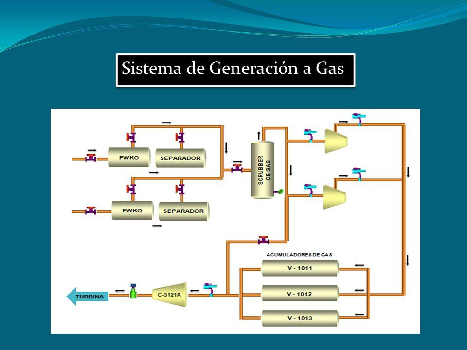 Sistema de Generación a Gas