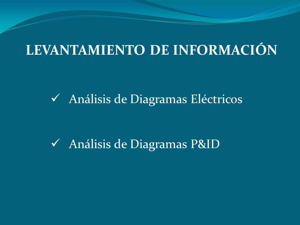 Análisis de Diagramas Eléctricos Análisis de Diagramas P&ID LEVANTAMIENTO DE INFORMACIÓN