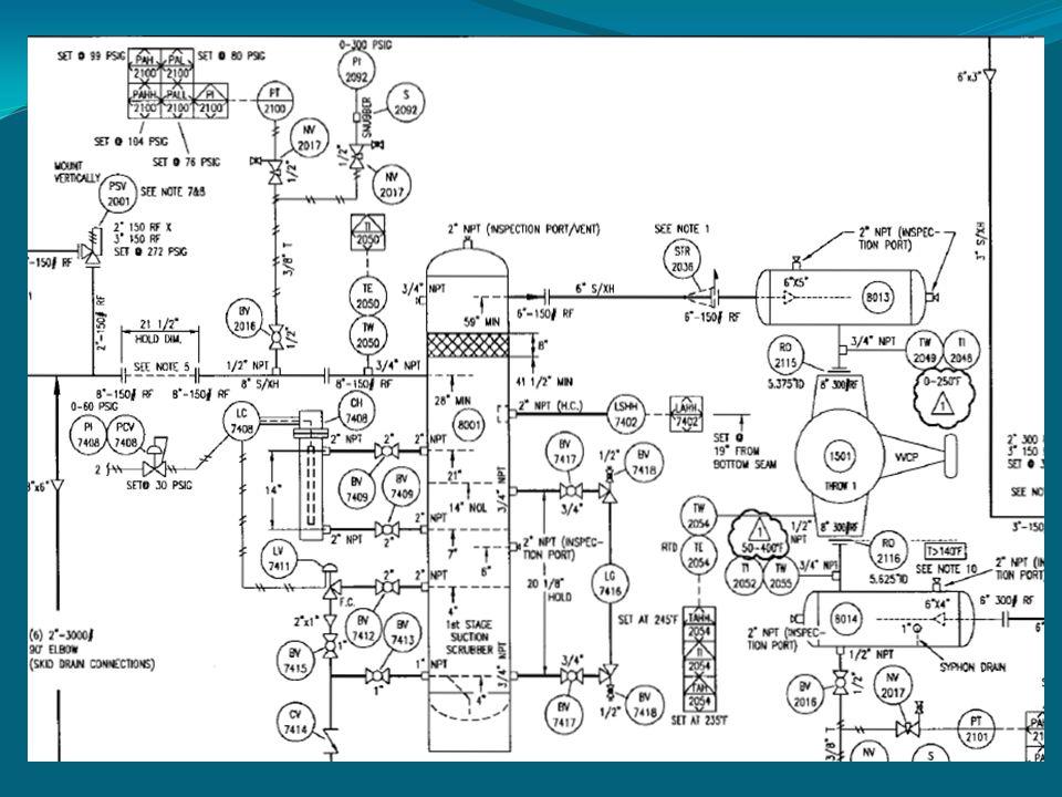 Instrumentos instalados en el Compresor de Gas C-3121A.