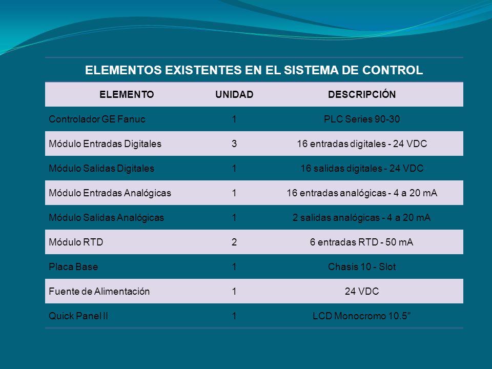 ELEMENTOS EXISTENTES EN EL SISTEMA DE CONTROL ELEMENTOUNIDADDESCRIPCIÓN Controlador GE Fanuc1PLC Series 90-30 Módulo Entradas Digitales316 entradas di