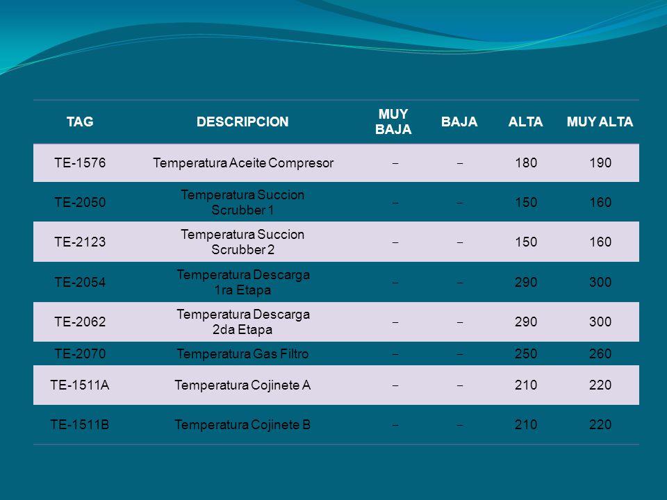 TAGDESCRIPCION MUY BAJA BAJAALTAMUY ALTA TE-1576Temperatura Aceite Compresor 180190 TE-2050 Temperatura Succion Scrubber 1 150160 TE-2123 Temperatura