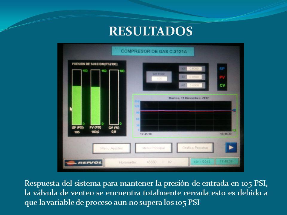 RESULTADOS Respuesta del sistema para mantener la presión de entrada en 105 PSI, la válvula de venteo se encuentra totalmente cerrada esto es debido a