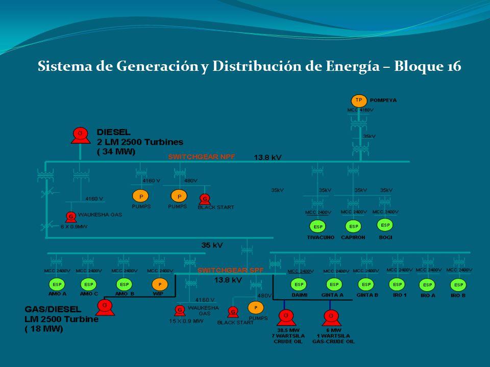 Sistema de Generación y Distribución de Energía – Bloque 16