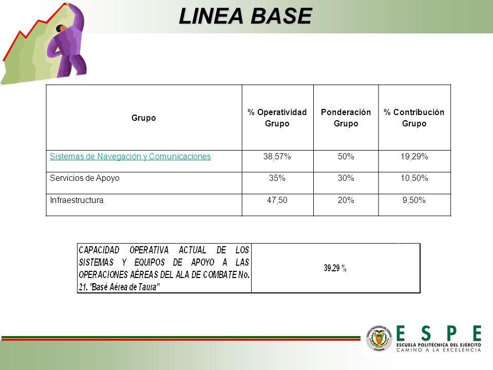 LINEA BASE Grupo % Operatividad Grupo Ponderación Grupo % Contribución Grupo Sistemas de Navegación y Comunicaciones38,57%50%19,29% Servicios de Apoyo35%30%10,50% Infraestructura47,5020%9,50%