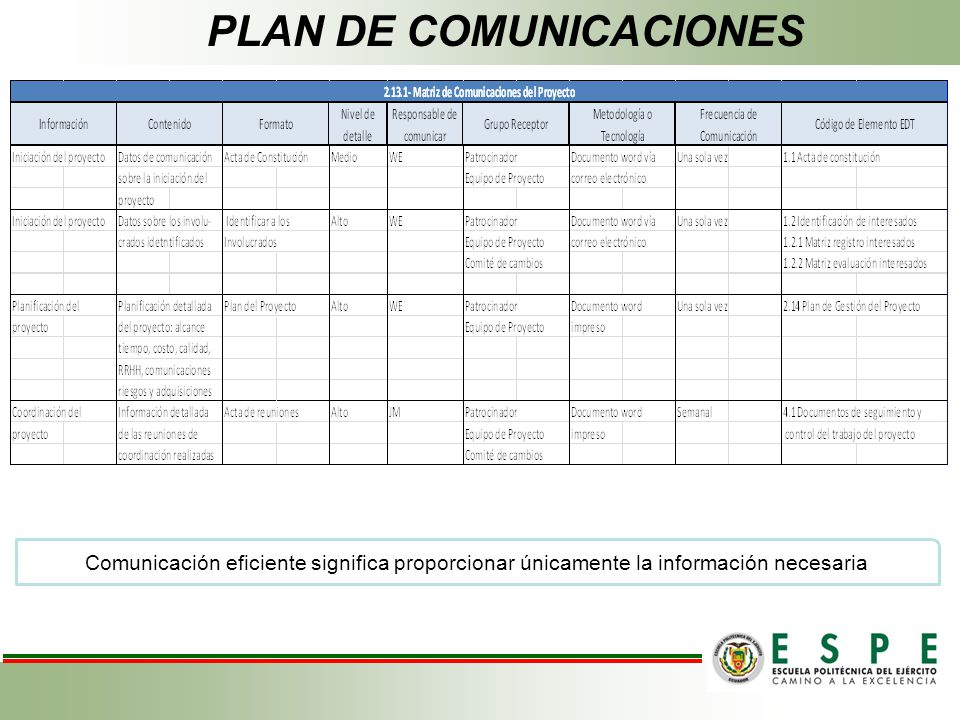 Comunicación eficiente significa proporcionar únicamente la información necesaria