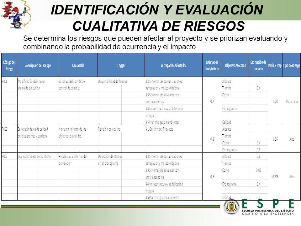 IDENTIFICACIÓN Y EVALUACIÓN CUALITATIVA DE RIESGOS Se determina los riesgos que pueden afectar al proyecto y se priorizan evaluando y combinando la probabilidad de ocurrencia y el impacto