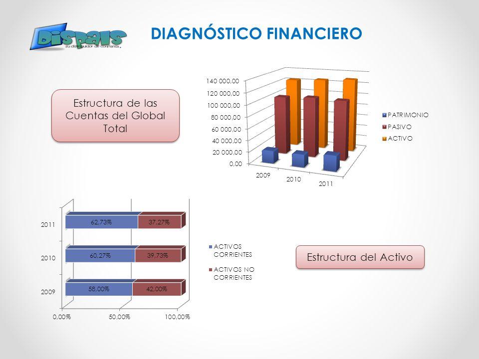 DIAGNÓSTICO FINANCIERO Estructura de las Cuentas del Global Total Estructura del Activo