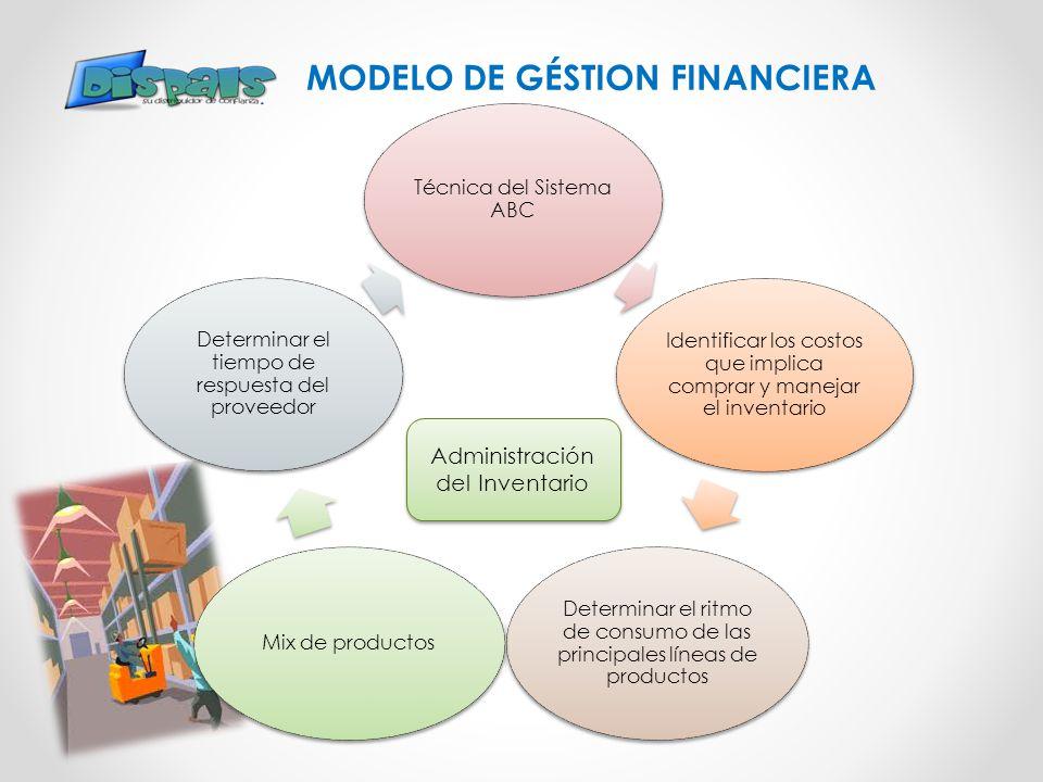 MODELO DE GÉSTION FINANCIERA Técnica del Sistema ABC Identificar los costos que implica comprar y manejar el inventario Determinar el ritmo de consumo