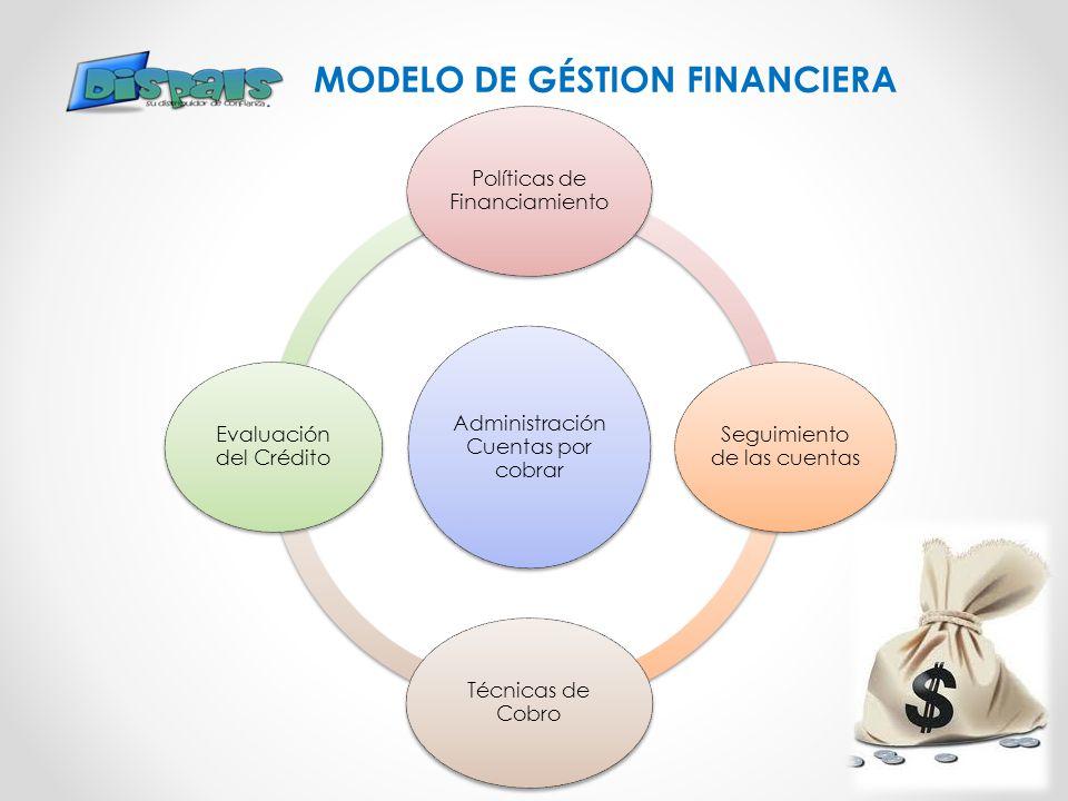 MODELO DE GÉSTION FINANCIERA Administración Cuentas por cobrar Políticas de Financiamiento Seguimiento de las cuentas Técnicas de Cobro Evaluación del