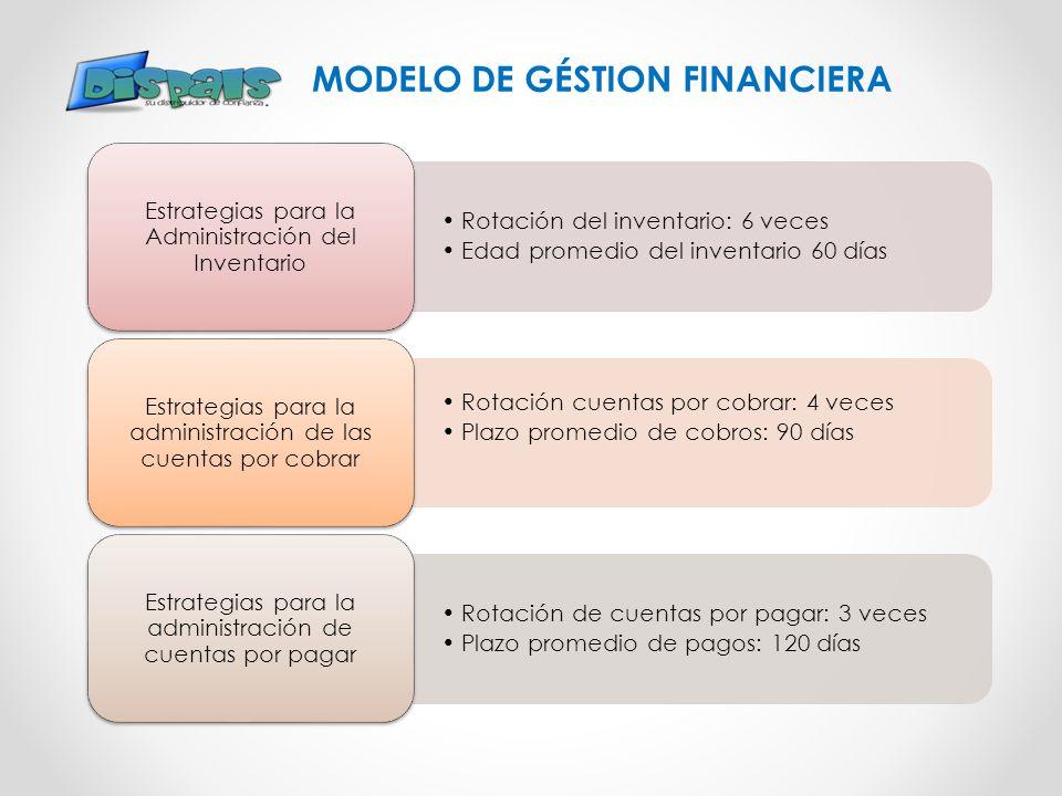 MODELO DE GÉSTION FINANCIERA Rotación del inventario: 6 veces Edad promedio del inventario 60 días Estrategias para la Administración del Inventario R
