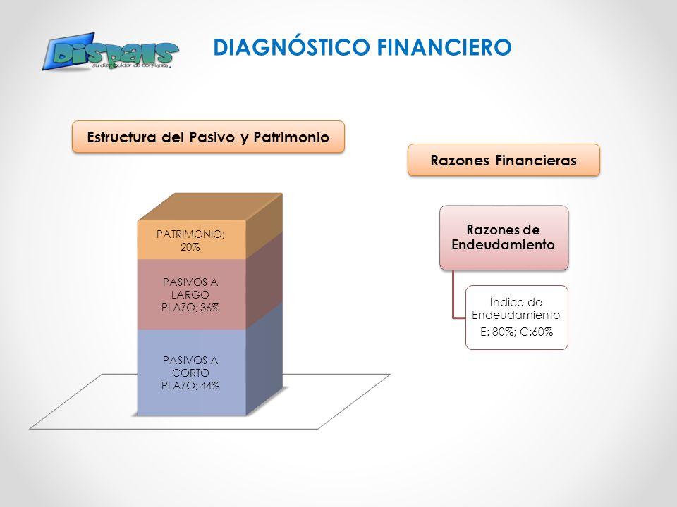 DIAGNÓSTICO FINANCIERO Estructura del Pasivo y Patrimonio Razones de Endeudamiento Índice de Endeudamiento E: 80%; C:60% Razones Financieras