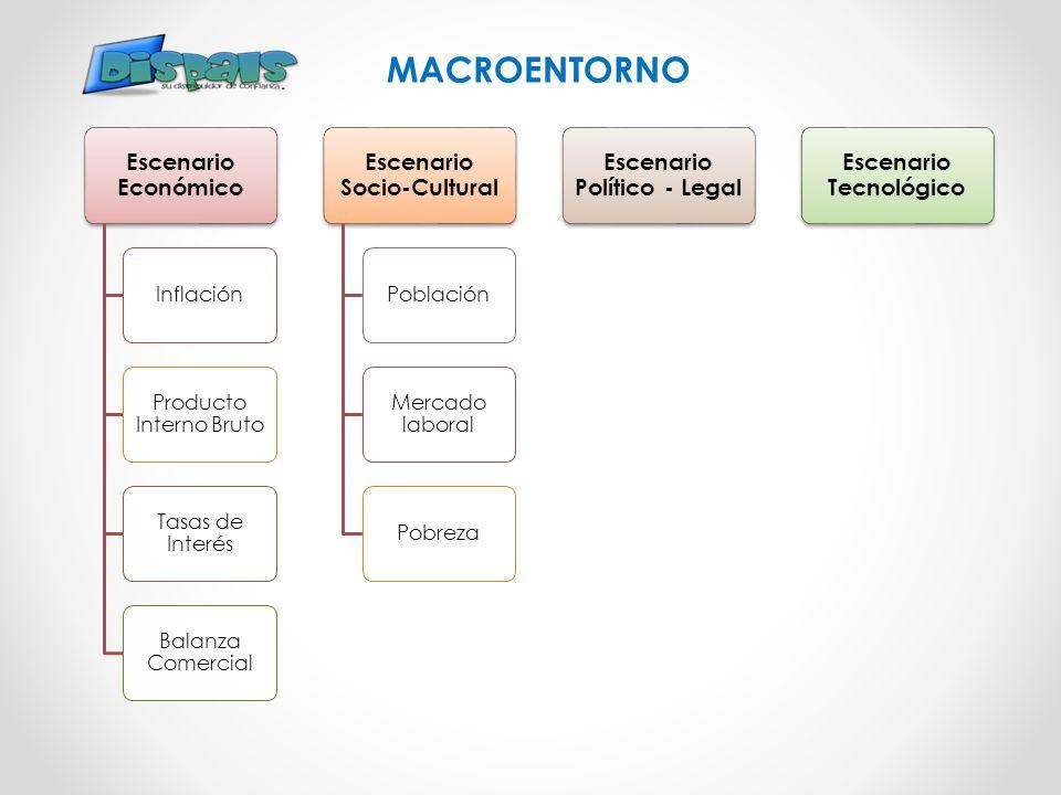 MACROENTORNO Escenario Económico Inflación Producto Interno Bruto Tasas de Interés Balanza Comercial Escenario Socio-Cultural Población Mercado labora