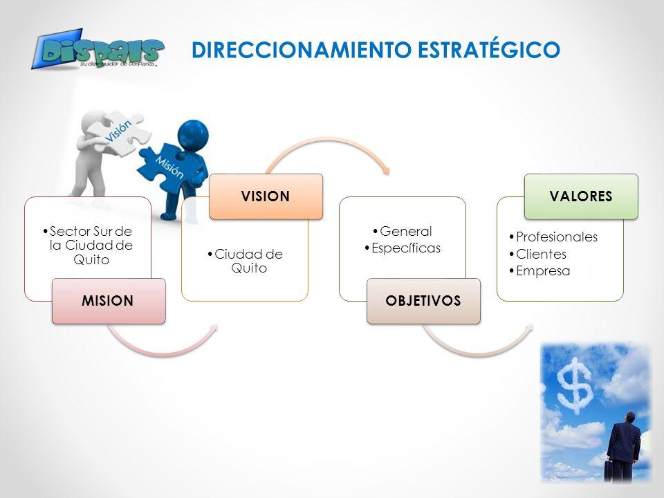 DIRECCIONAMIENTO ESTRATÉGICO Sector Sur de la Ciudad de Quito MISION Ciudad de Quito VISION General Específicas OBJETIVOS Profesionales Clientes Empre