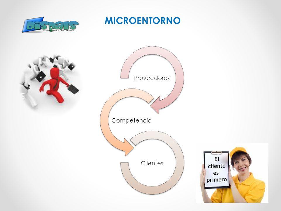 MICROENTORNO Proveedores Competencia Clientes