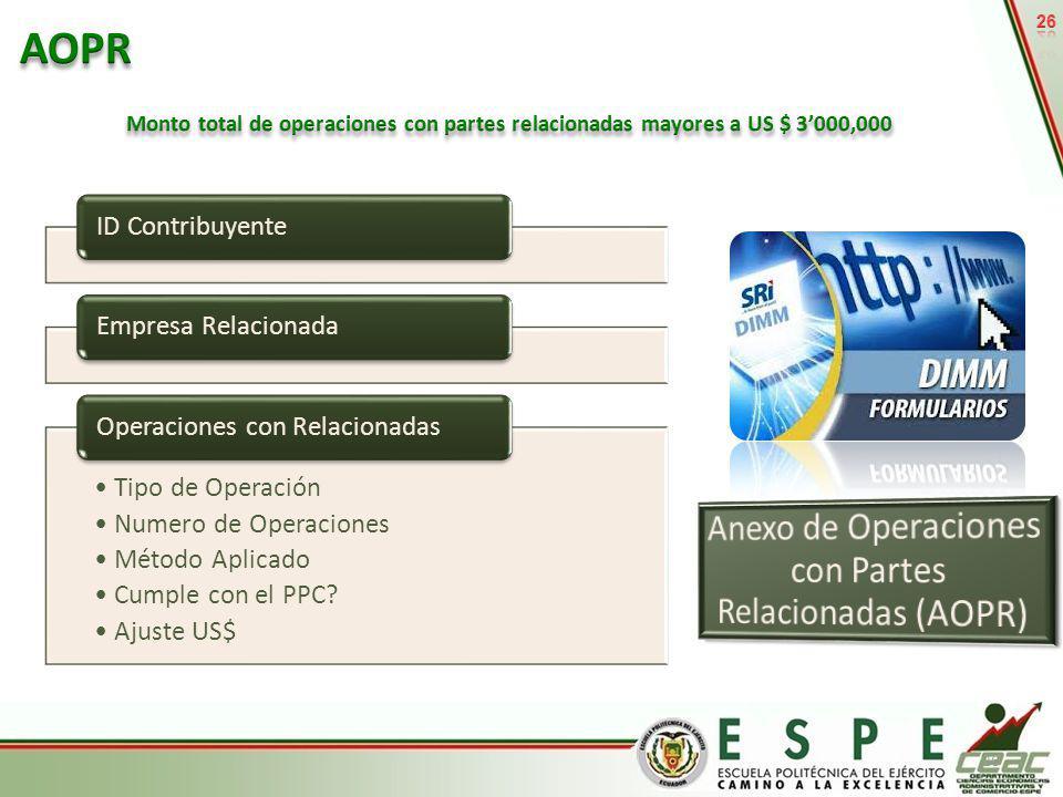 26 ID ContribuyenteEmpresa Relacionada Tipo de Operación Numero de Operaciones Método Aplicado Cumple con el PPC? Ajuste US$ Operaciones con Relaciona