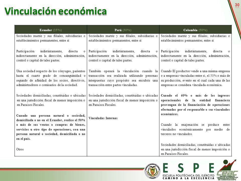 30 Ecuador (25%)Perú (30%)Colombia (50%) Sociedades matriz y sus filiales, subsidiarias o establecimientos permanentes, entre si Participación indisti