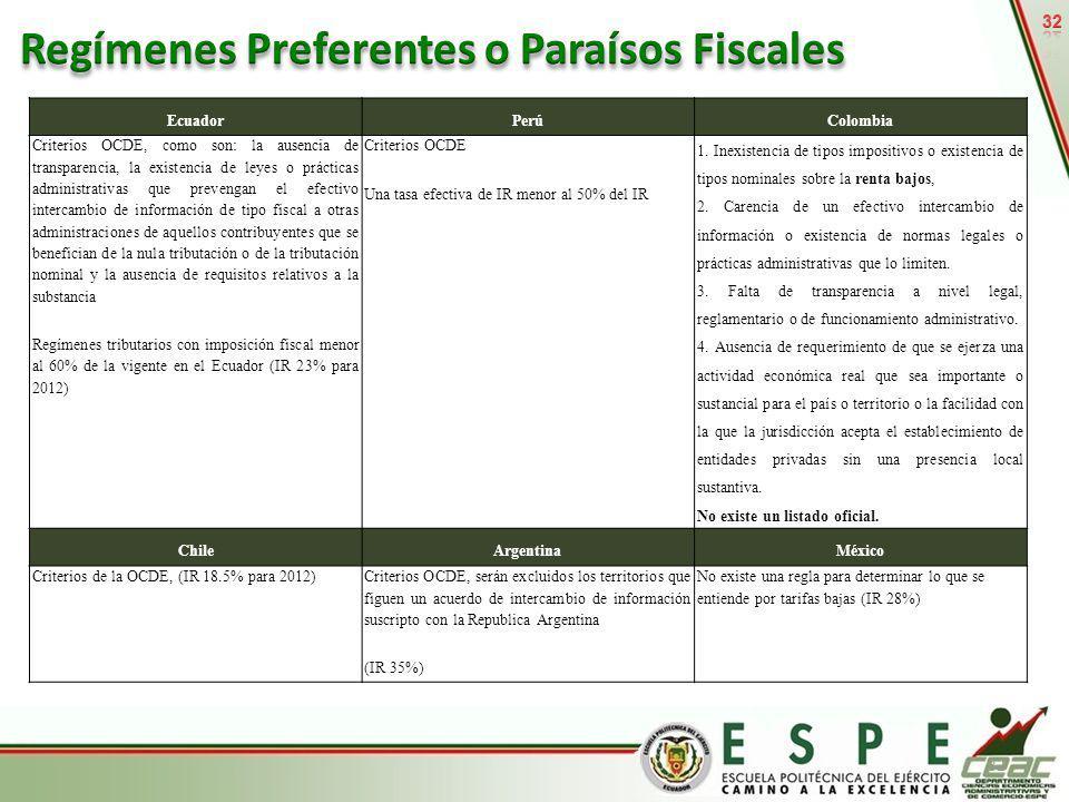 32 EcuadorPerúColombia Criterios OCDE, como son: la ausencia de transparencia, la existencia de leyes o prácticas administrativas que prevengan el efe