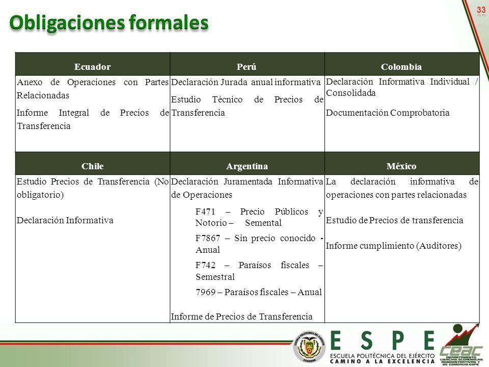33 EcuadorPerúColombia Anexo de Operaciones con Partes Relacionadas Informe Integral de Precios de Transferencia Declaración Jurada anual informativa