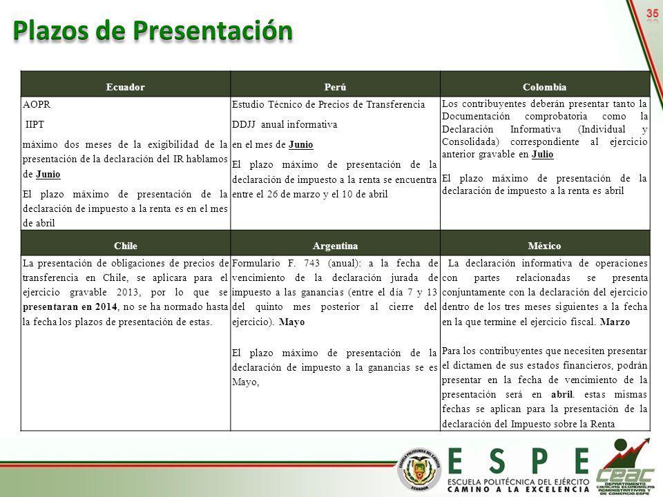 35 EcuadorPerúColombia AOPR IIPT máximo dos meses de la exigibilidad de la presentación de la declaración del IR hablamos de Junio El plazo máximo de