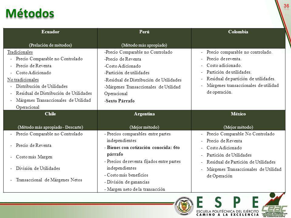 36 Ecuador (Prelación de métodos) Perú (Método más apropiado) Colombia Tradicionales -Precio Comparable no Controlado -Precio de Reventa -Costo Adicio