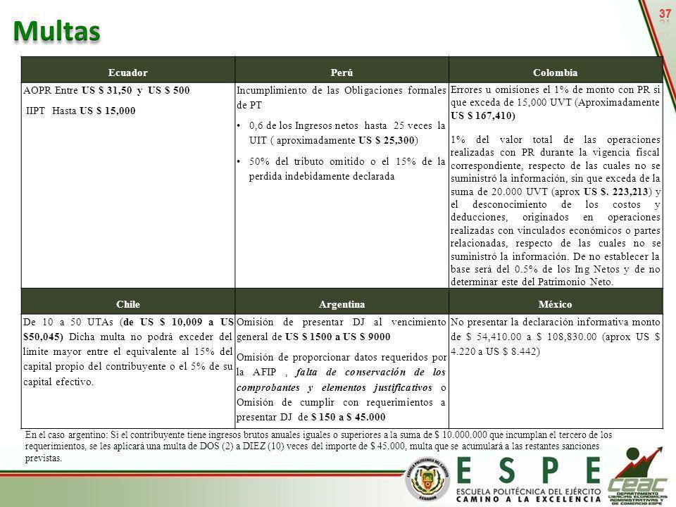 37 EcuadorPerúColombia AOPR Entre US $ 31,50 y US $ 500 IIPT Hasta US $ 15,000 Incumplimiento de las Obligaciones formales de PT 0,6 de los Ingresos n