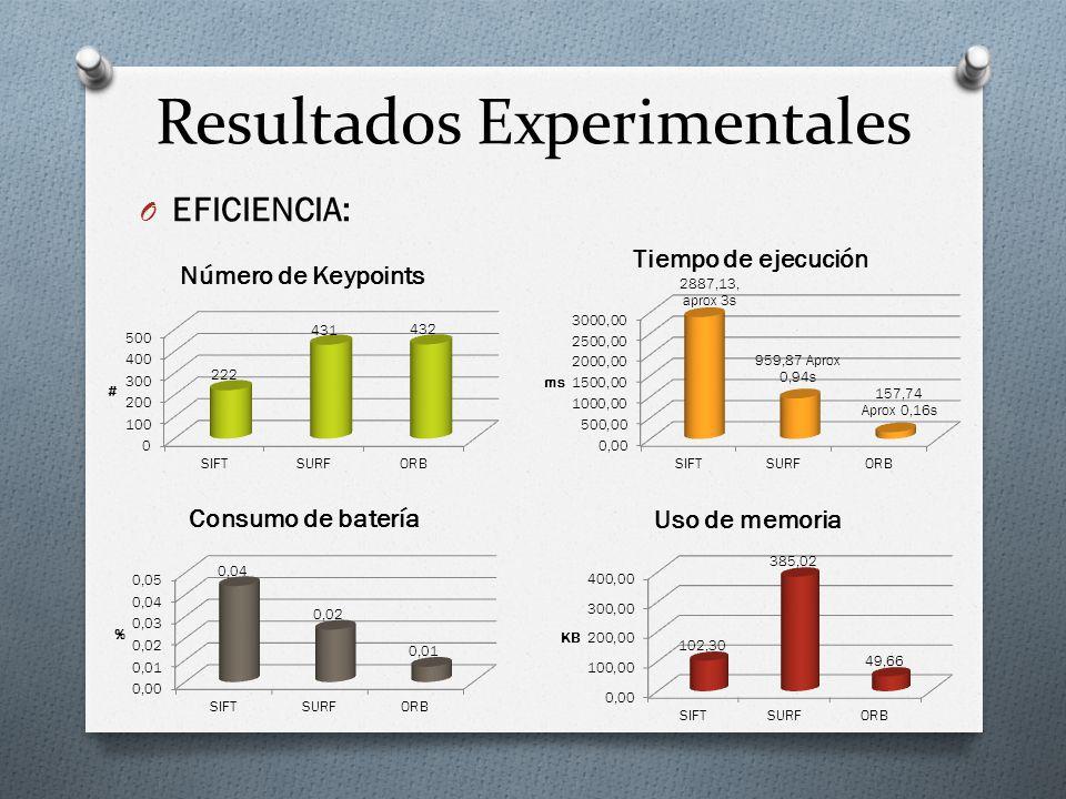 Resultados Experimentales O EFICIENCIA: