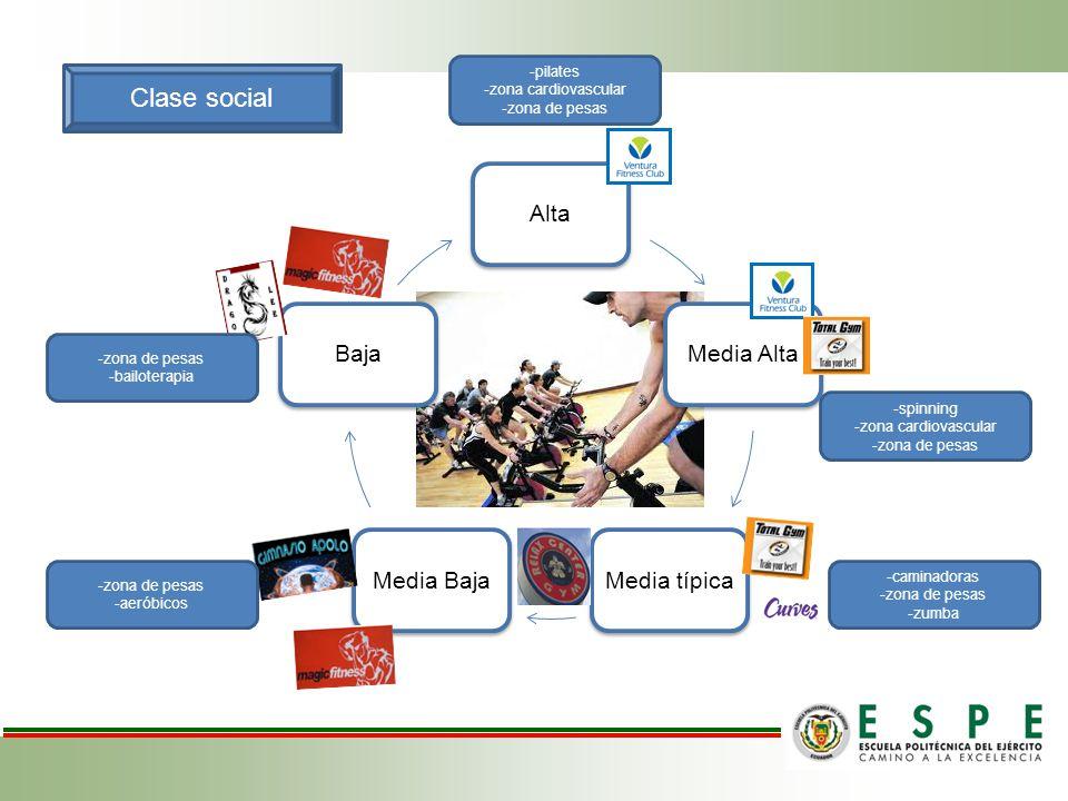 Clase social AltaMedia AltaMedia típicaMedia BajaBaja -pilates -zona cardiovascular -zona de pesas -spinning -zona cardiovascular -zona de pesas -cami