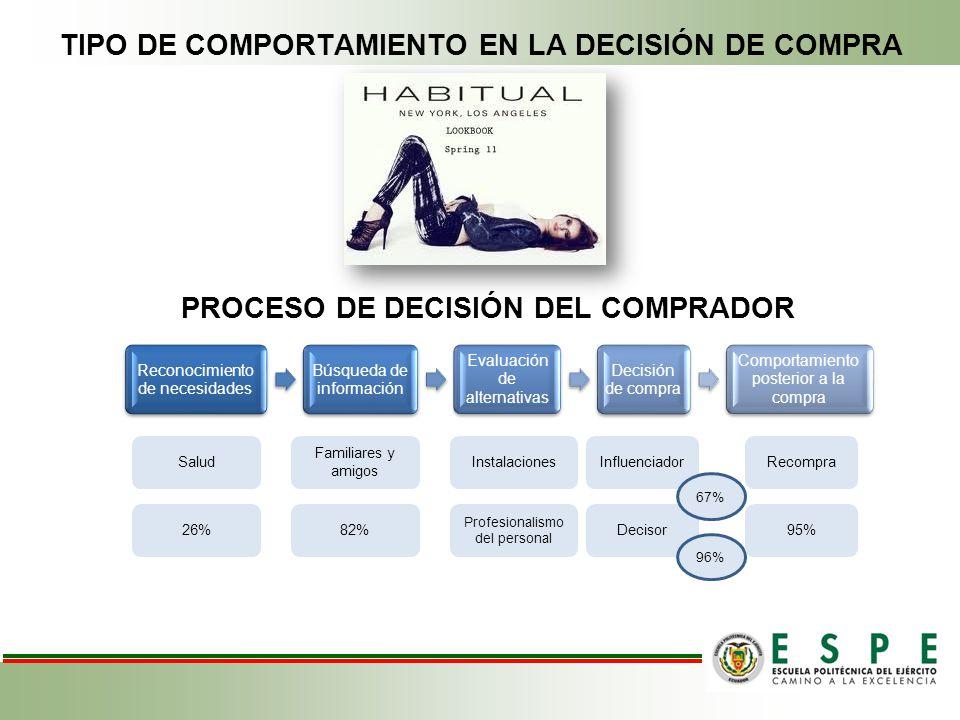TIPO DE COMPORTAMIENTO EN LA DECISIÓN DE COMPRA Reconocimiento de necesidades Búsqueda de información Evaluación de alternativas Decisión de compra Co