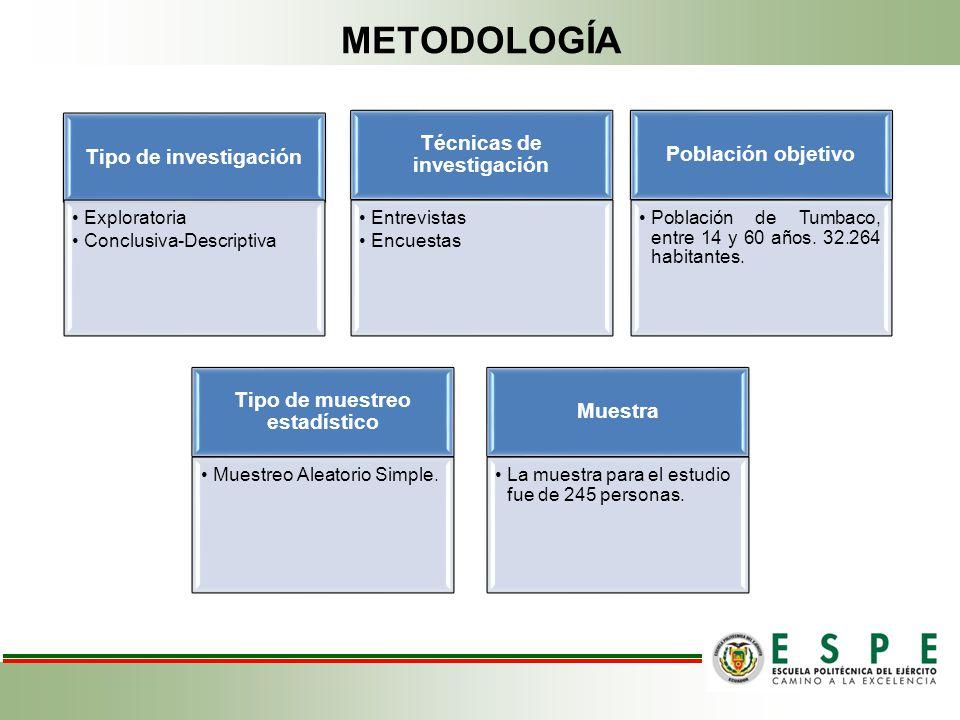 METODOLOGÍA Investigación Tipo de investigación Exploratoria Conclusiva-Descriptiva Población objetivo Población de Tumbaco, entre 14 y 60 años. 32.26