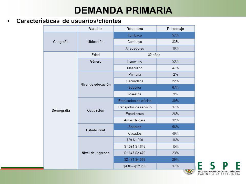 DEMANDA PRIMARIA Características de usuarios/clientes VariableRespuestaPorcentaje GeografíaUbicación Tumbaco57% Cumbaya33% Alrededores10% Demografía E