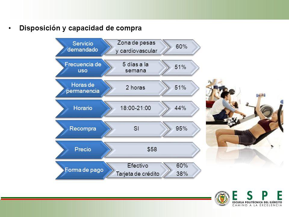 Disposición y capacidad de compra Servicio demandado Zona de pesas y cardiovascular 60% Frecuencia de uso 5 días a la semana 51% Horas de permanencia