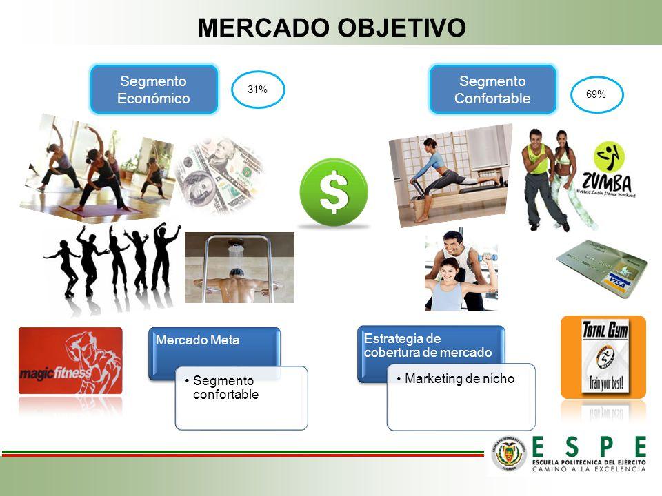 MERCADO OBJETIVO Segmento Económico Segmento Confortable 31% 69% Mercado Meta Segmento confortable Estrategia de cobertura de mercado Marketing de nic
