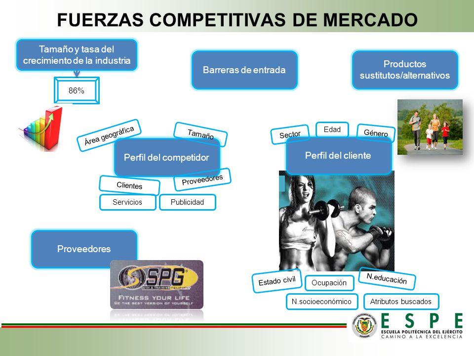 FUERZAS COMPETITIVAS DE MERCADO 86% Tamaño y tasa del crecimiento de la industria Productos sustitutos/alternativos Proveedores Barreras de entrada Pe
