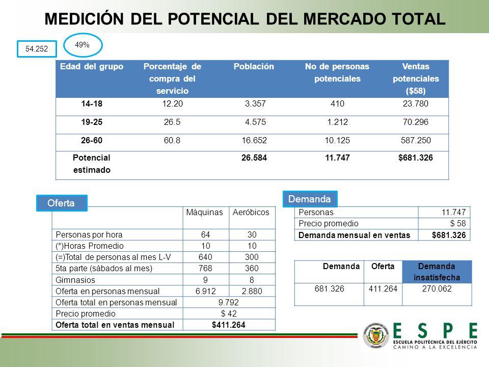 MEDICIÓN DEL POTENCIAL DEL MERCADO TOTAL Edad del grupo Porcentaje de compra del servicio Población No de personas potenciales Ventas potenciales ($58