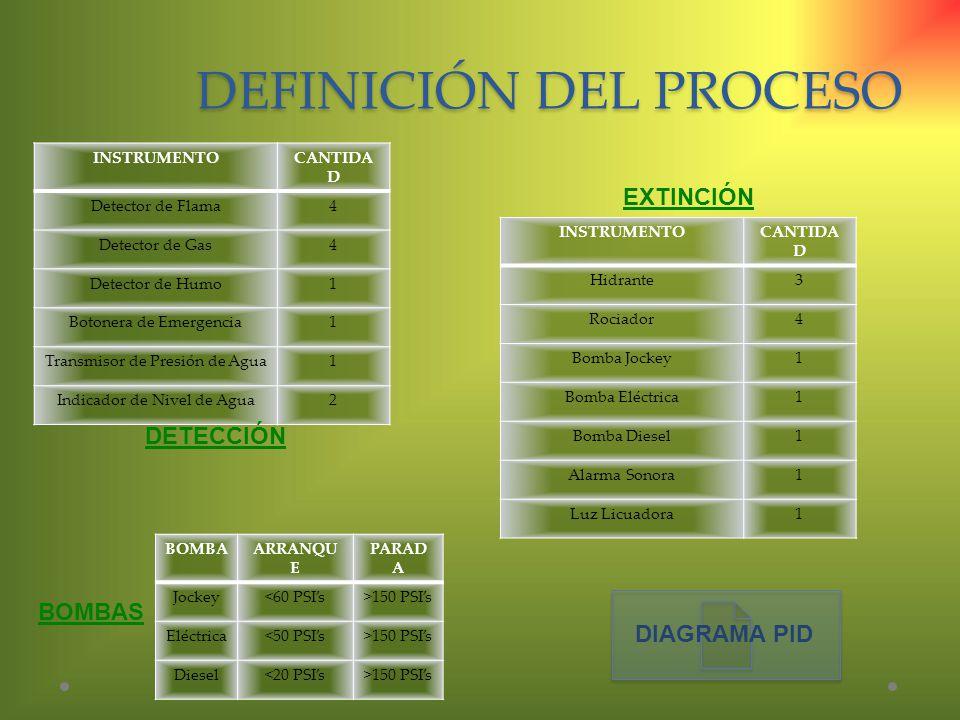 DEFINICIÓN DEL PROCESO INSTRUMENTOCANTIDA D Detector de Flama4 Detector de Gas4 Detector de Humo1 Botonera de Emergencia1 Transmisor de Presión de Agu