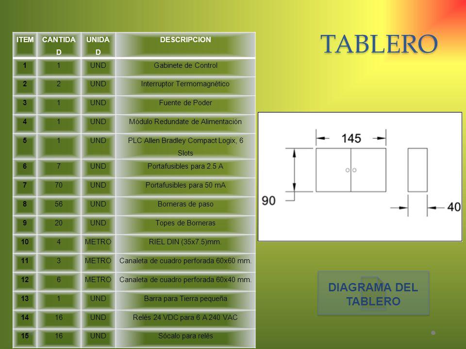 TABLERO ITEM CANTIDA D UNIDA D DESCRIPCION 11UNDGabinete de Control 22UNDInterruptor Termomagnético 31UNDFuente de Poder 41UNDMódulo Redundate de Alim