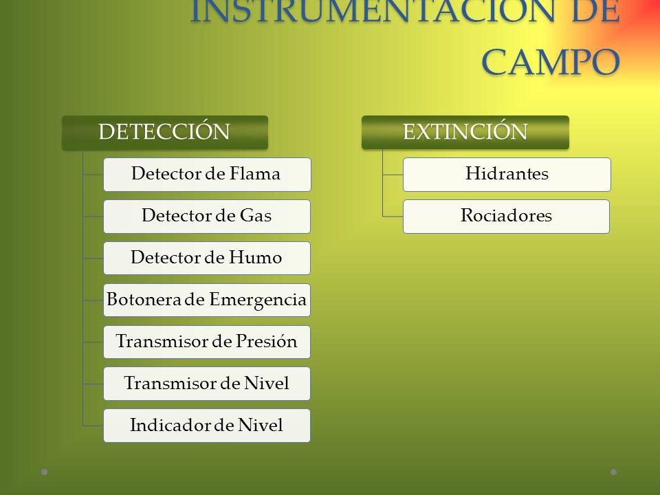 INSTRUMENTACIÓN DE CAMPO DETECCIÓN Detector de FlamaDetector de GasDetector de HumoBotonera de EmergenciaTransmisor de PresiónTransmisor de NivelIndic
