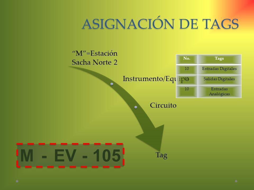 ASIGNACIÓN DE TAGS M=Estación Sacha Norte 2 Instrumento/Equipo Circuito Tag M-EV-105 No.Tags 10Entradas Digitales 11Salidas Digitales 10Entradas Analó