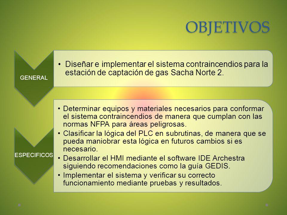 OBJETIVOS GENERAL Diseñar e implementar el sistema contraincendios para la estación de captación de gas Sacha Norte 2. ESPECIFICOS Determinar equipos