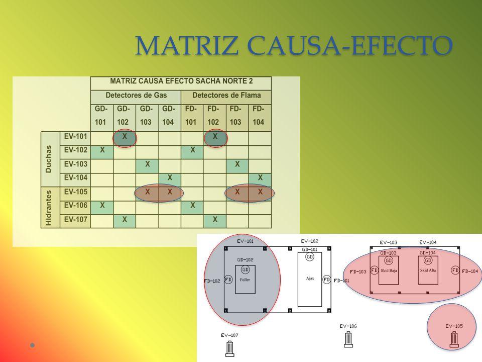 MATRIZ CAUSA-EFECTO