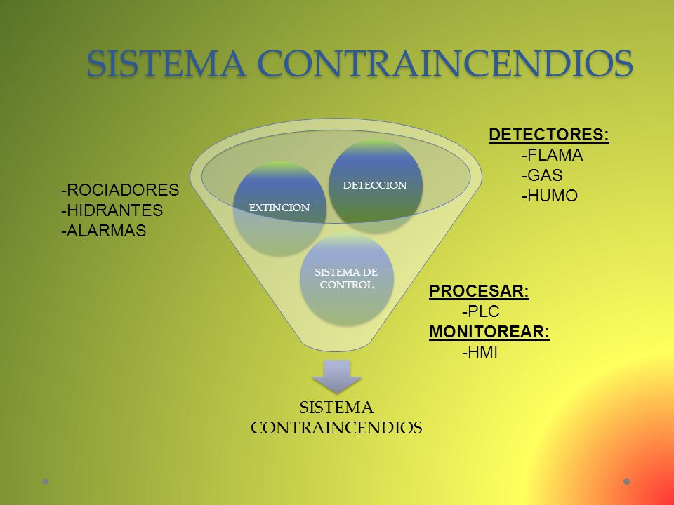SISTEMA CONTRAINCENDIOS SISTEMA DE CONTROL EXTINCIONDETECCION DETECTORES: -FLAMA -GAS -HUMO -ROCIADORES -HIDRANTES -ALARMAS PROCESAR: -PLC MONITOREAR: