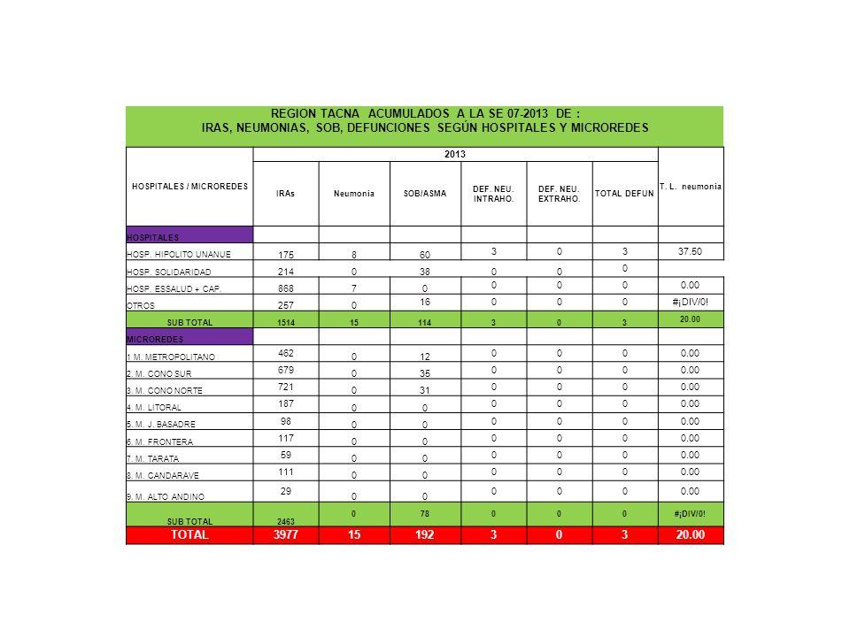 REGION TACNA ACUMULADOS A LA SE 07-2013 DE : IRAS, NEUMONIAS, SOB, DEFUNCIONES SEGÚN HOSPITALES Y MICROREDES HOSPITALES / MICROREDES 2013 T.