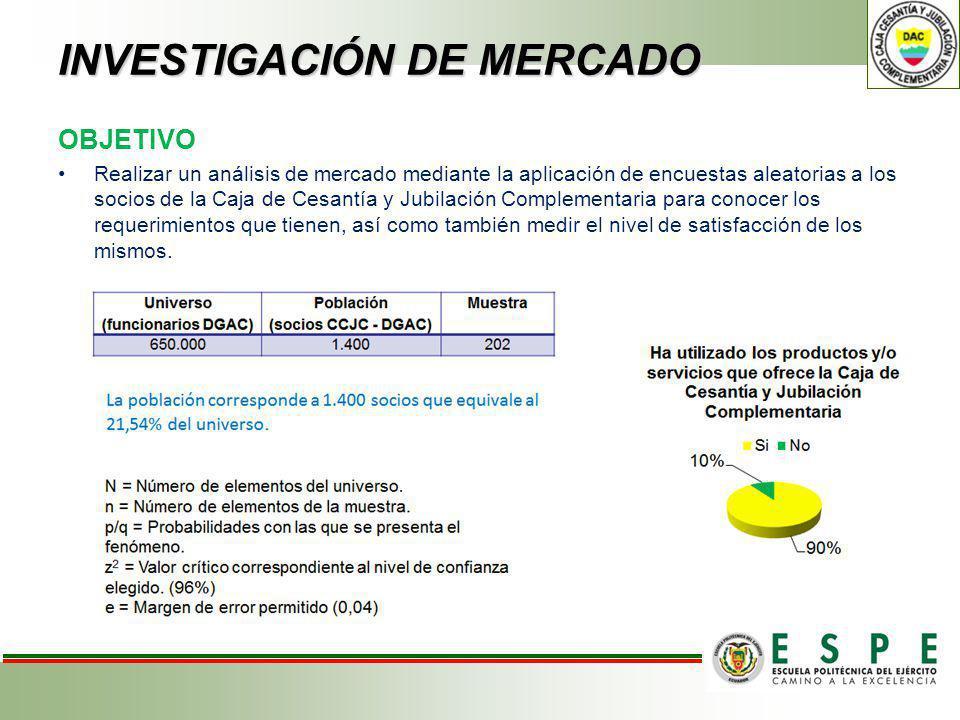 INVESTIGACIÓN DE MERCADO OBJETIVO Realizar un análisis de mercado mediante la aplicación de encuestas aleatorias a los socios de la Caja de Cesantía y