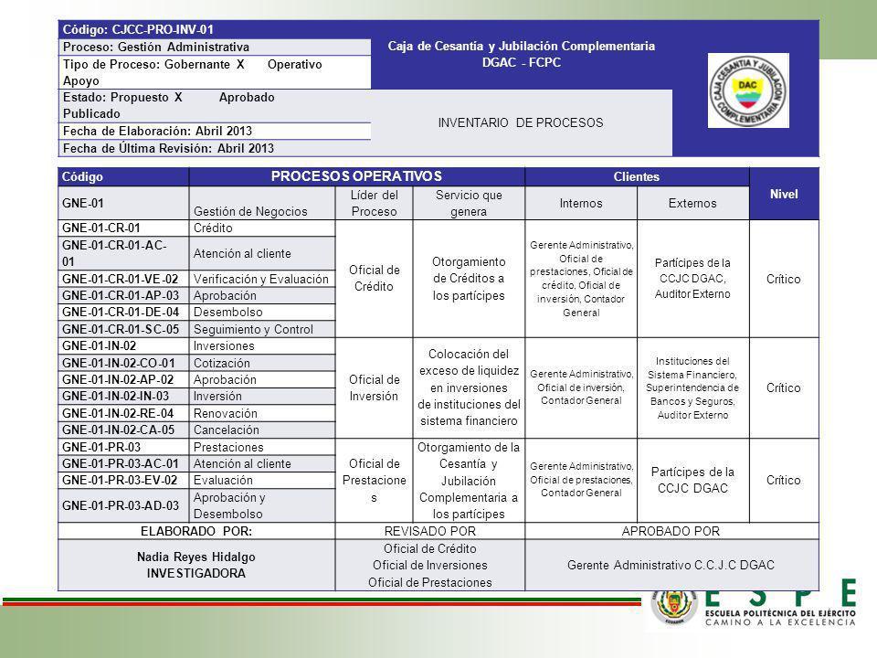 Código PROCESOS OPERATIVOS Clientes Nivel GNE-01 Gestión de Negocios Líder del Proceso Servicio que genera InternosExternos GNE-01-CR-01Crédito Oficia