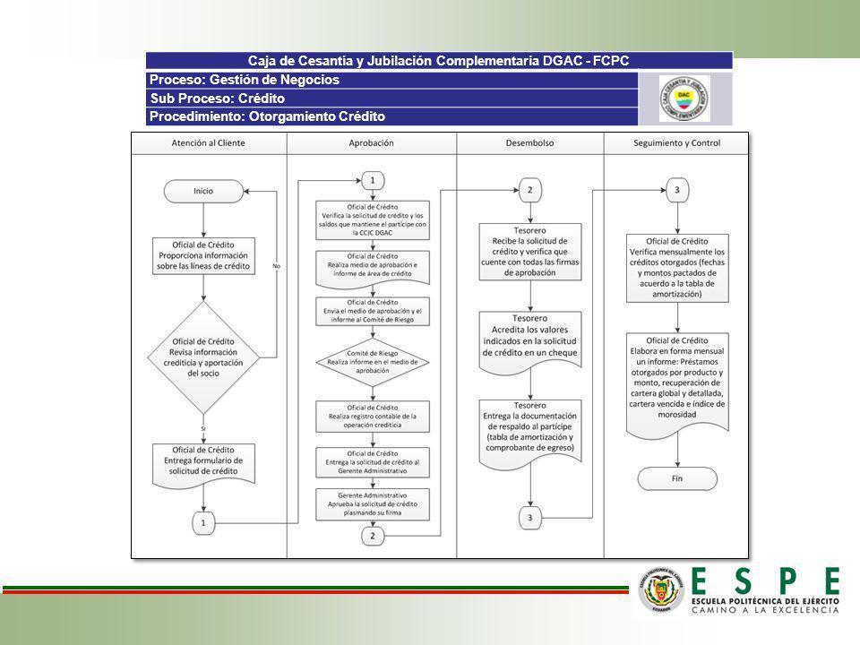 Caja de Cesantía y Jubilación Complementaria DGAC - FCPC Proceso: Gestión de Negocios Sub Proceso: Crédito Procedimiento: Otorgamiento Crédito