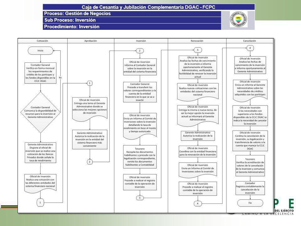 Caja de Cesantía y Jubilación Complementaria DGAC - FCPC Proceso: Gestión de Negocios Sub Proceso: Inversión Procedimiento: Inversión