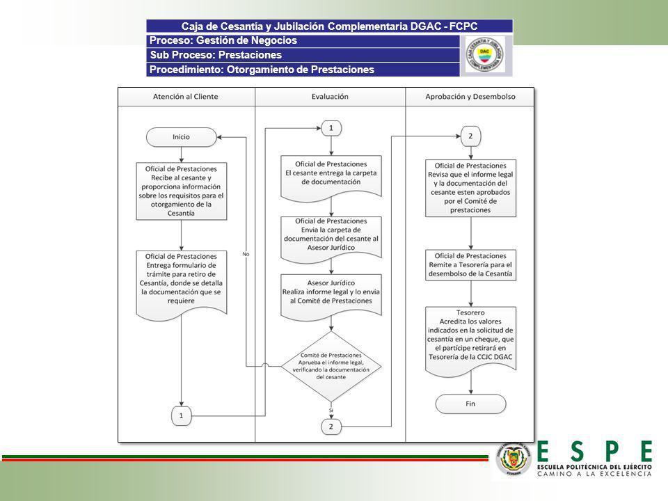 Caja de Cesantía y Jubilación Complementaria DGAC - FCPC Proceso: Gestión de Negocios Sub Proceso: Prestaciones Procedimiento: Otorgamiento de Prestac